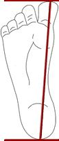 Come misurare il piede